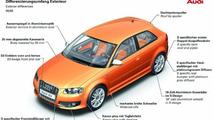 New Audi S3 In Detail