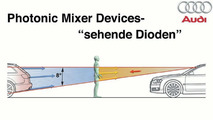 Audi All-seeing Vehicle Diode