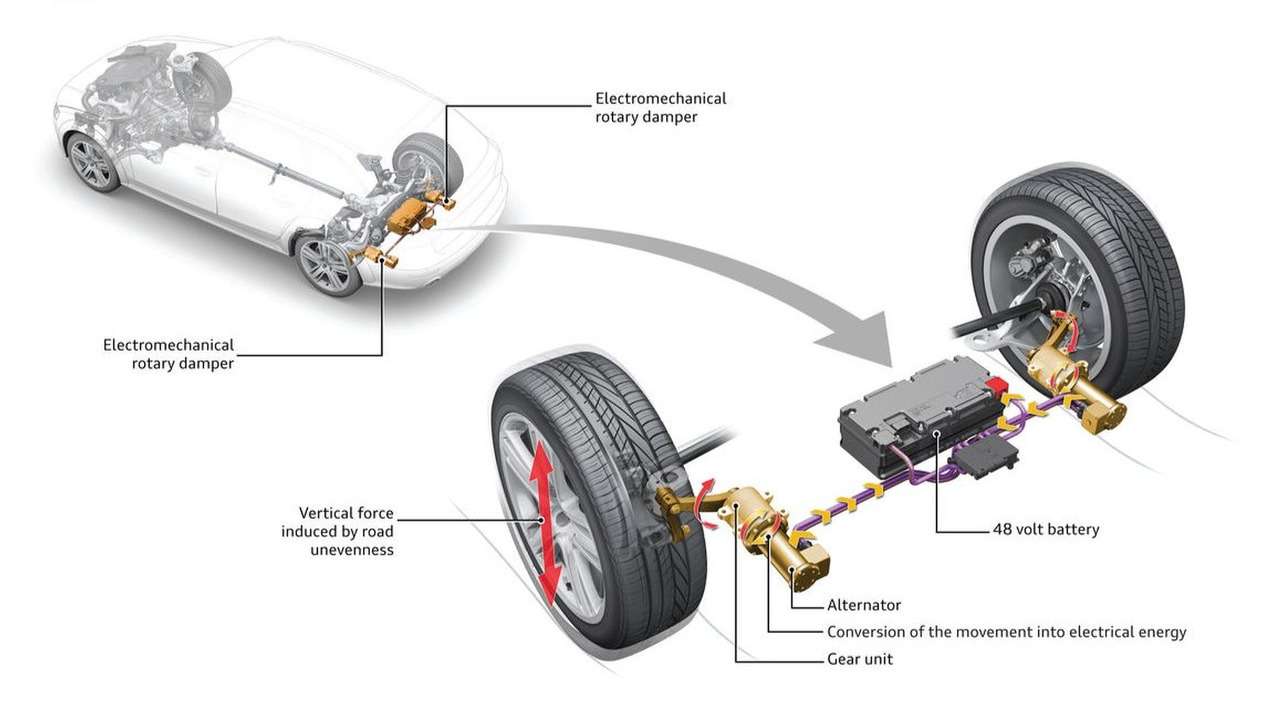 Audi eROT suspension