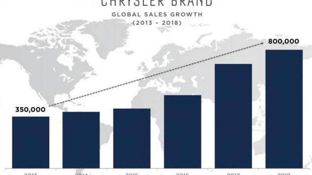 Chrysler five-year plan
