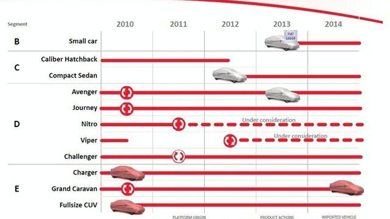 Dodge AB product plan chart - 640 - 16.02.2010