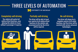 Study Shows Men, People Under 45 Embrace Self-Driving Cars