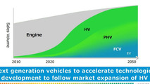 Toyota to focus on hybrid, plug-in hybrid, electric and fuel-cell vehicles