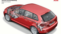 Audi A3 Sportback chassis and drivetrain