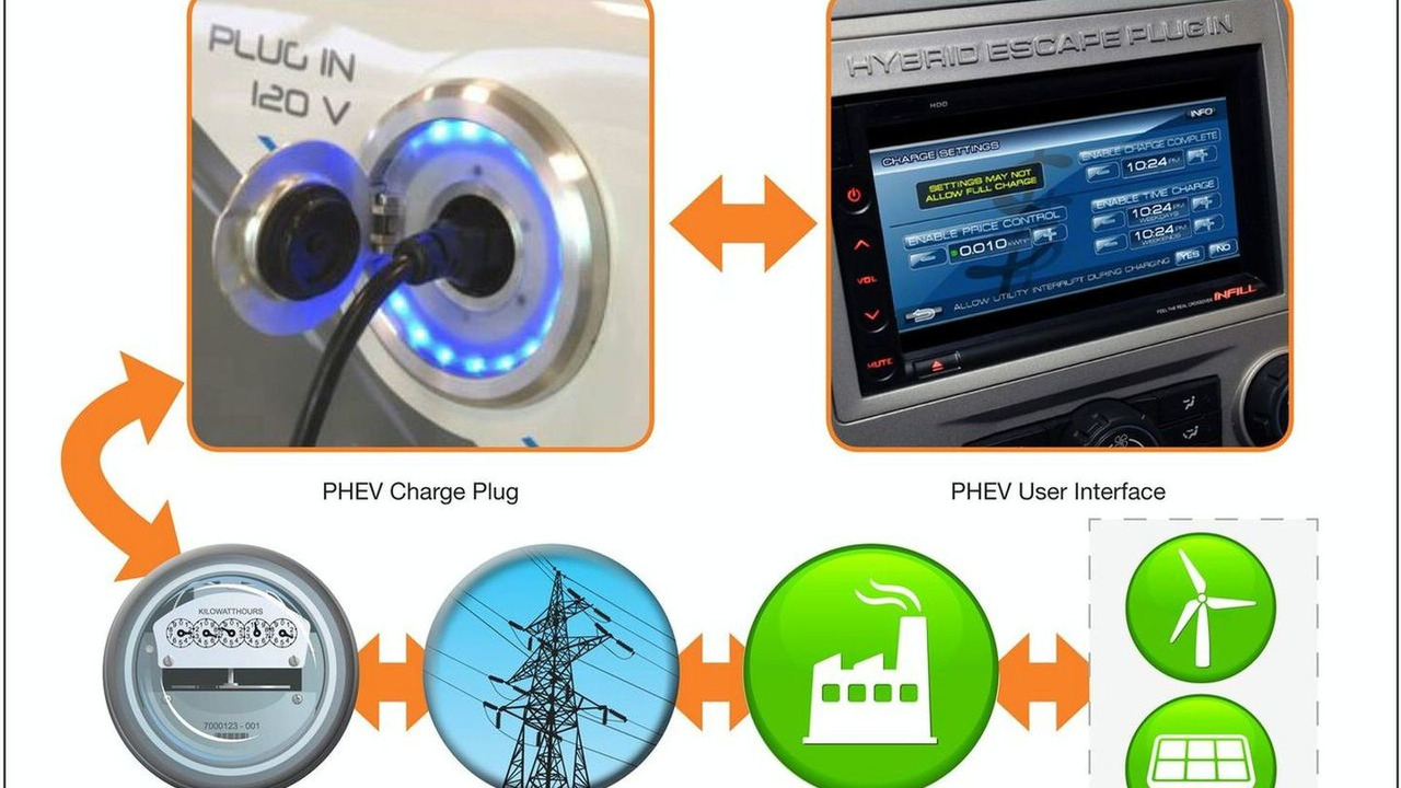 Ford's PHEV Vehicle-to-Grid Communications