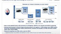 Maserati future product plans 27.12.2012