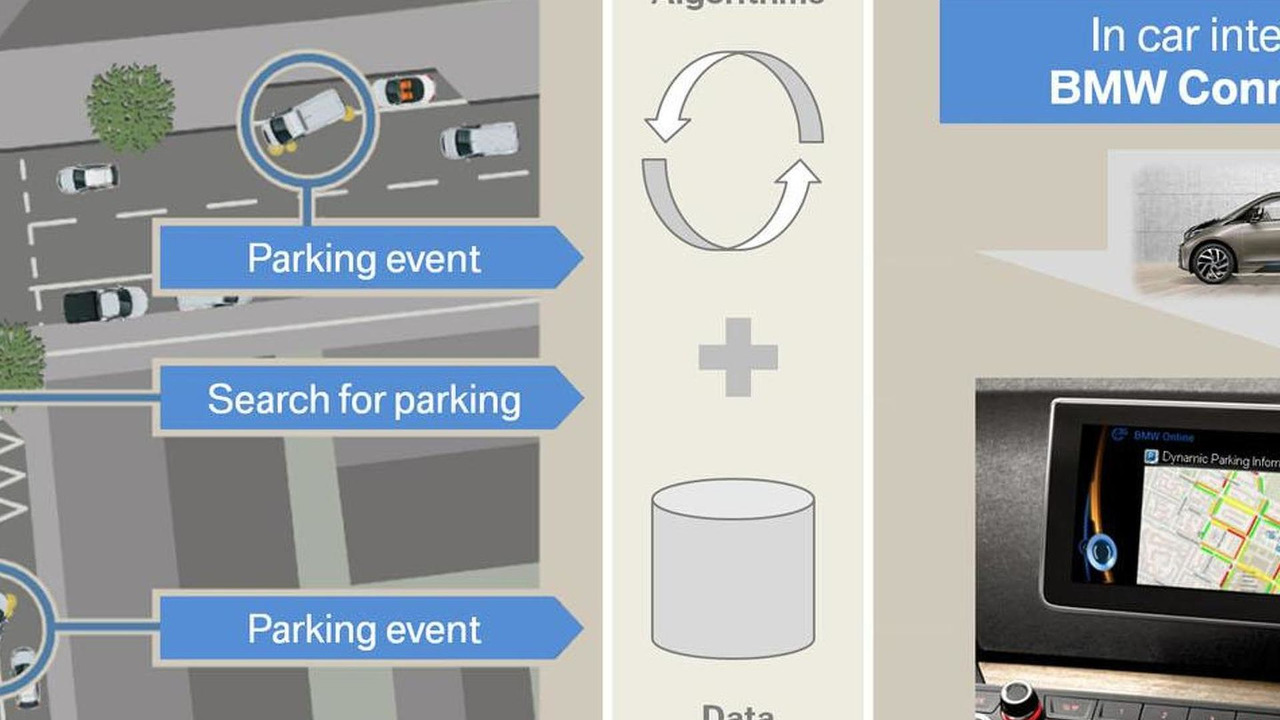 Dynamic Parking Prediction research project