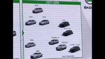 Skoda SUVs for China slideshow
