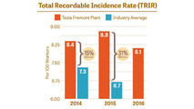 Tesla Total Recordable Incidence Rate (TRIR)