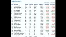 Ranking de SUVs em maio: novo SW4 domina entre os grandes e Tucson cresce bem