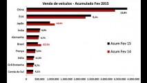 Brasil cai para 6º lugar e Índia sobe para 4º nas vendas globais - veja ranking
