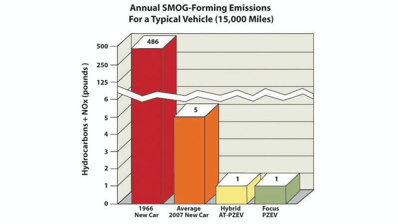 Partial Zero Emissions Vehicle Chart