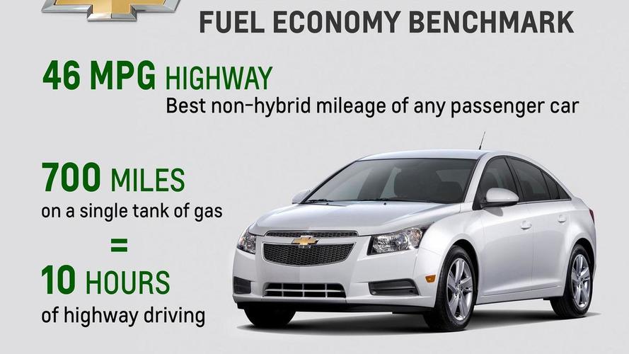 2014 Chevrolet Cruze Diesel rated at 46 mpg highway