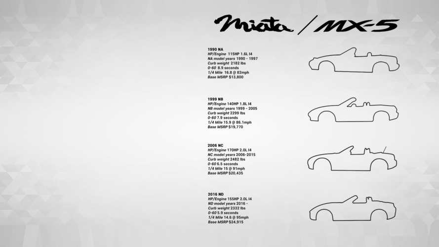 Download this Mazda MX-5 Miata generations poster or wallpaper for free
