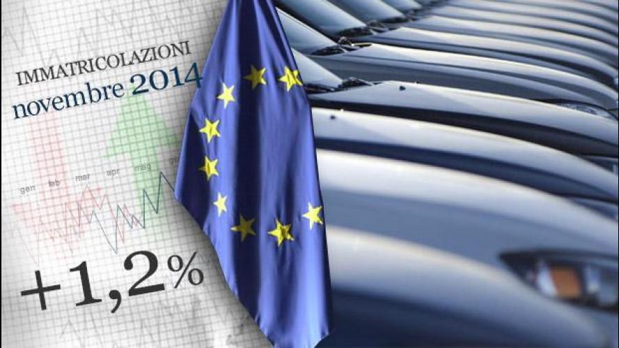 Mercato auto, Europa col freno a mano a novembre