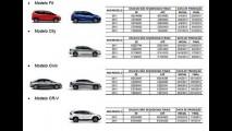 Honda faz recall de Fit, City, Civic e CR-V no Brasil por risco de pane seca