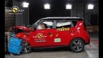 Brasileiro em breve, Jeep Renegade ganha 5 estrelas no Euro NCAP