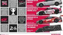 Nissan GT-R LM NISMO announced, will compete at Le Mans in 2015