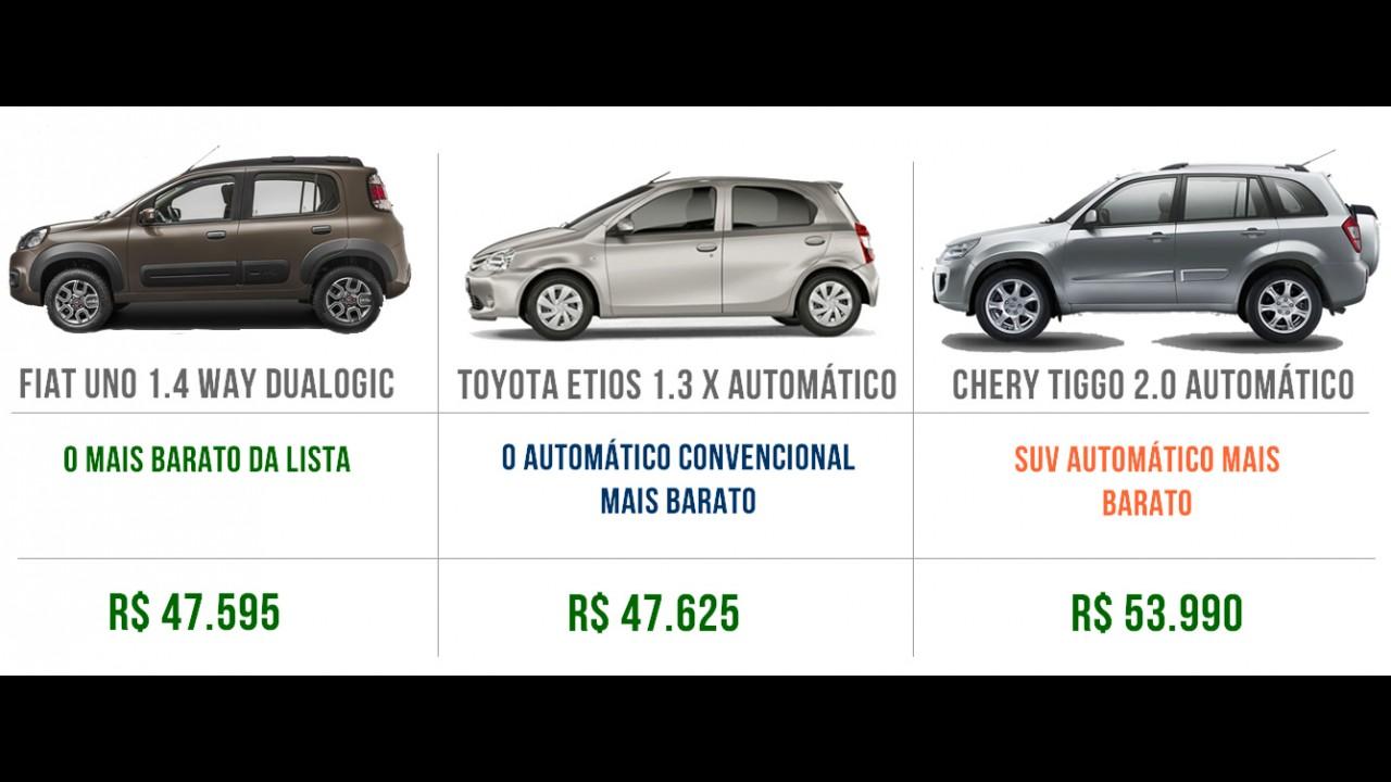 Lista: os 20 carros automáticos mais baratos do Brasil