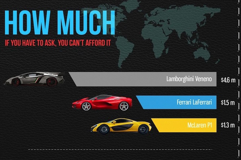 LaFerrari, Veneno, P1: How Do these New Supercars Measure Up?