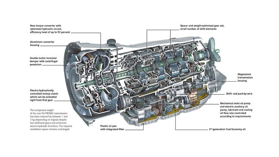 El registro 8G-TRONIC adelanta la nueva transmisión de Mercedes-Benz