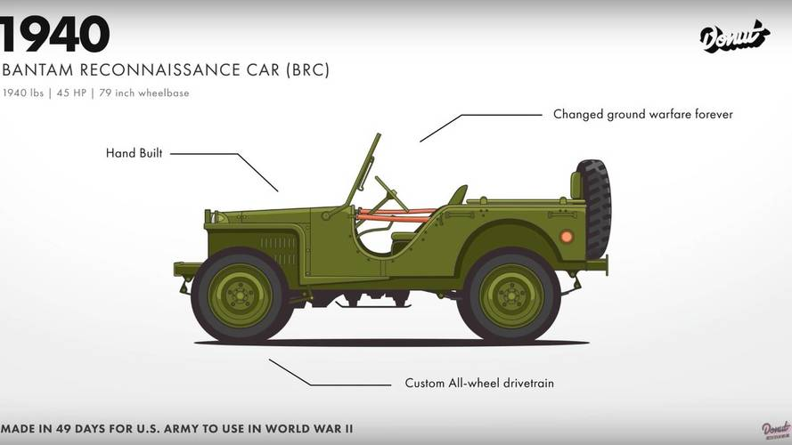 Jeep Wrangler Evrimi