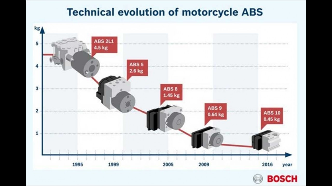 Bosch anuncia ABS mais leve e barato para motos de baixa cilindrada