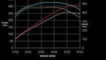 APS Sportec Audi S5 power diagram