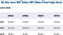 9ff Sport Exhaust System and 9ff Engine Modifications chart for the 997 Turbo DFI Facelift - 768 - 05.04.2010