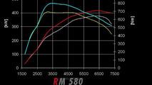 RENM RM580 for Porsche 997 Turbo, 984, 01.09.2010
