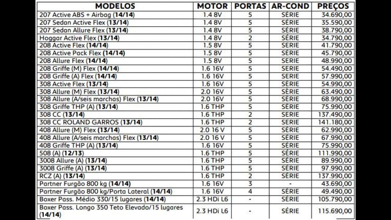 Peugeot 208 fica mais caro em todas as versões - preço parte de R$ 41.790