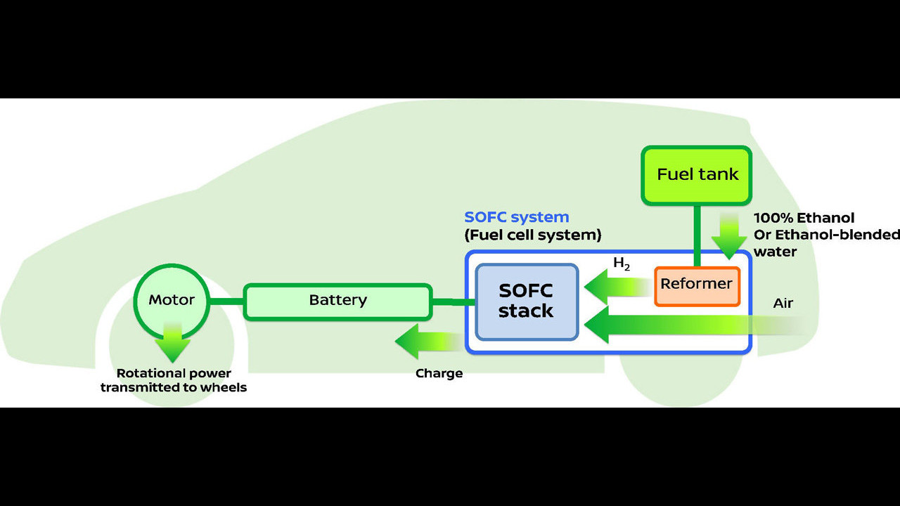 Nissan Fuel Cell e-Bio