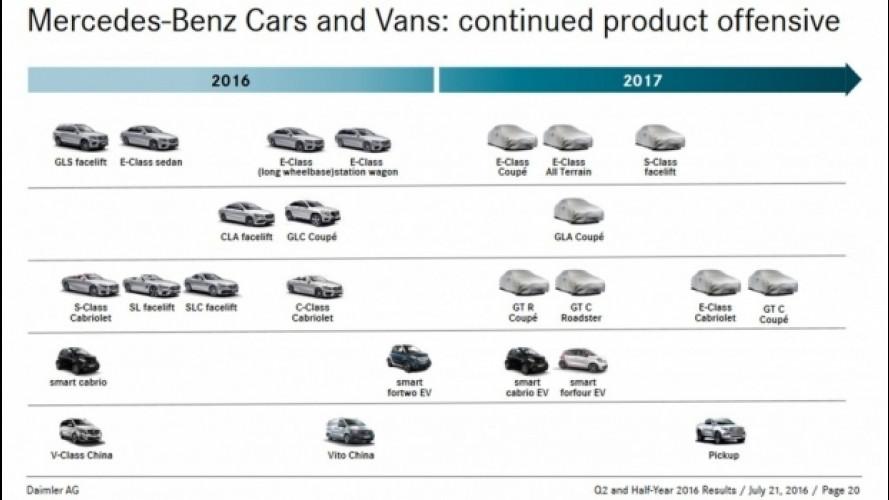 Mercedes e smart, il piano prodotto 2017 è sfuggito in rete