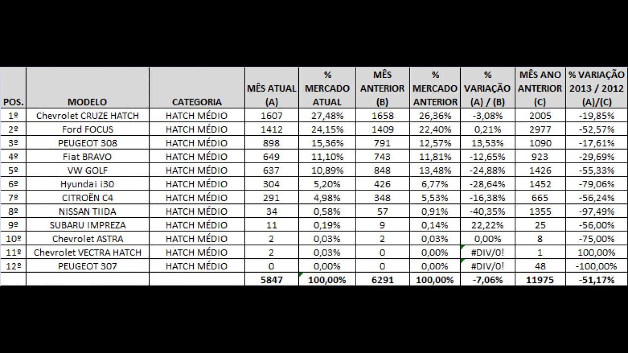 Hatches médios: Cruze repete liderança, 308 chega ao pódio e i30 desaba em junho