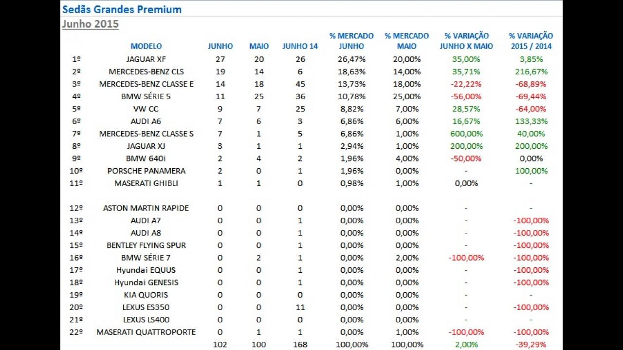 Sedãs Premium: Classe C e XF não dão chances aos adversários em junho