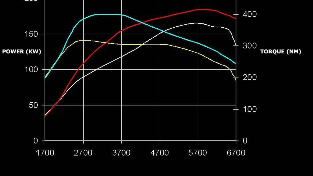 APS Stage one Performance upgrade for VW Golf MkVI - Torque diagram