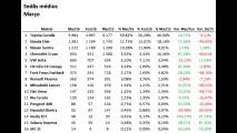 Sedãs médios: Corolla vende mais do que a soma de todos os rivais em março