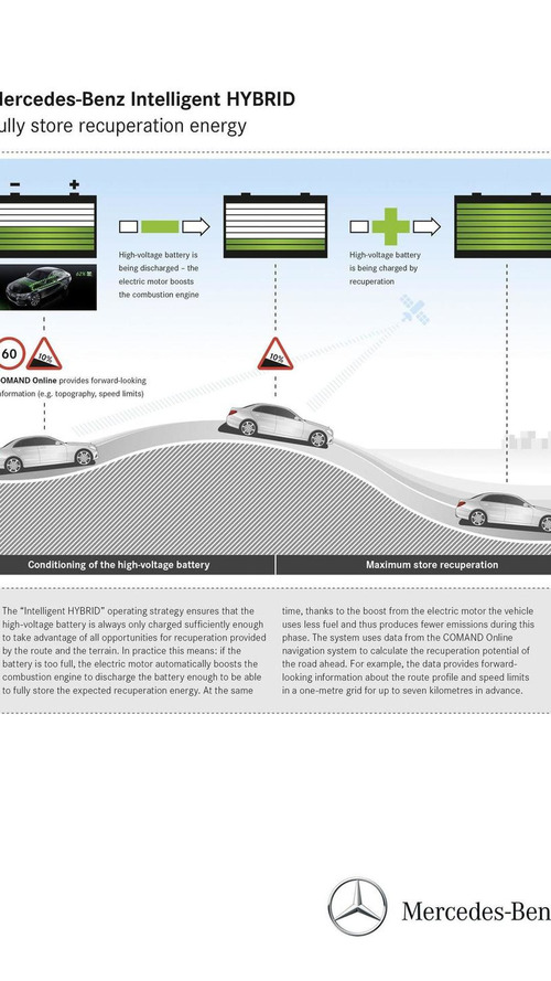Mercedes Intelligent HYBRID system maximizes performance and fuel efficiency