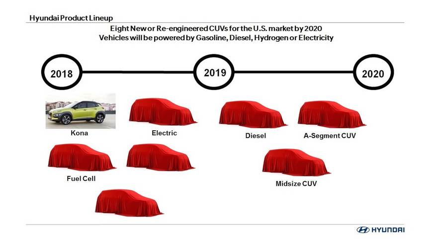 2020 Hyundai Crossovers