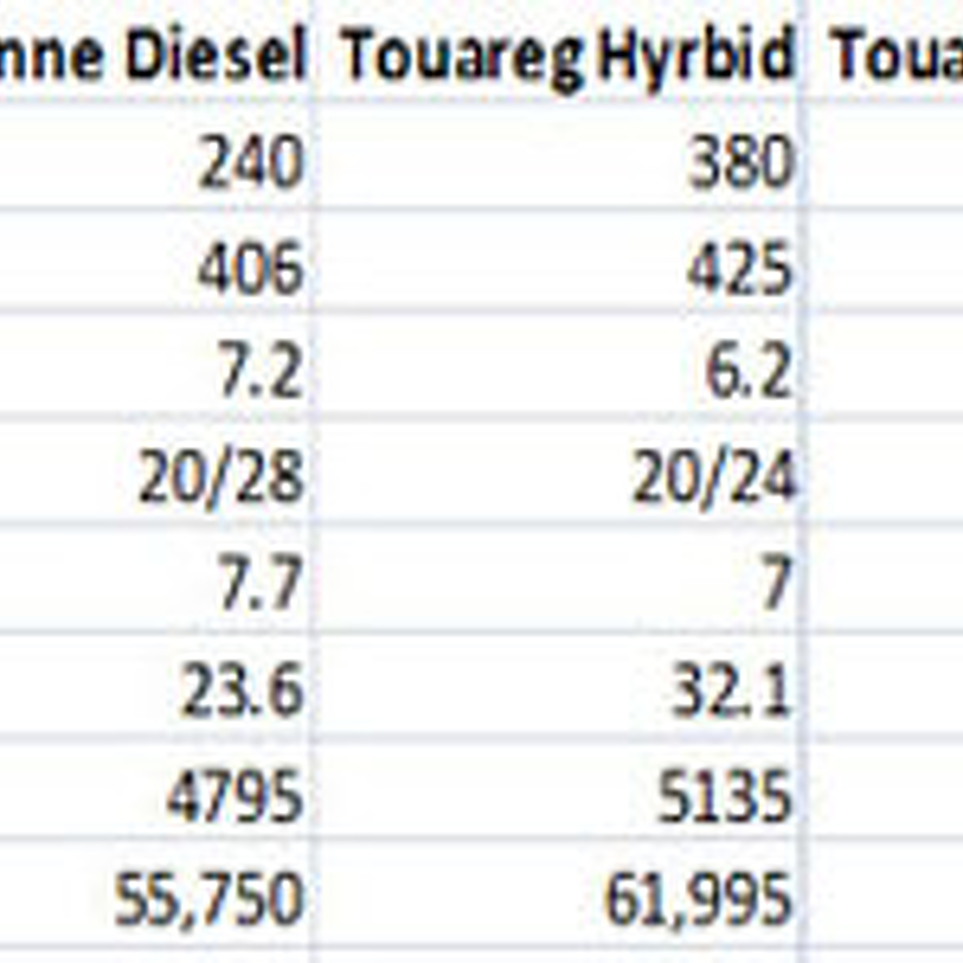 Hybrid vs. Diesel SUVs:  Environmentally-friendly or environmentally-full-of-it?