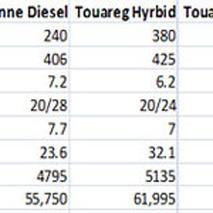 Hybrid vs. Diesel SUVs:  Environmentally-friendly or environmentally-full-of-it?