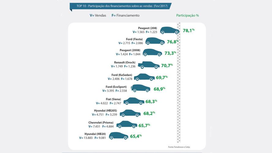 Peugeot 208 é o mais dependente de financiamento em 2017