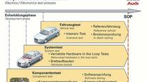 Electrics / Electronics test process