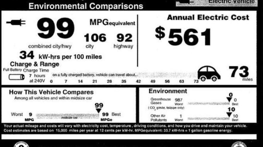 Nissan Leaf gets combined EPA rating of 99 MPGe