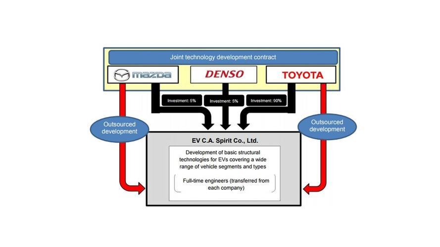 Toyota, Mazda ve Denso güçlerini birleştirecek