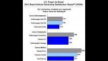 Consumidor brasileiro está insatisfeito com custos de manutenção automotiva, aponta estudo