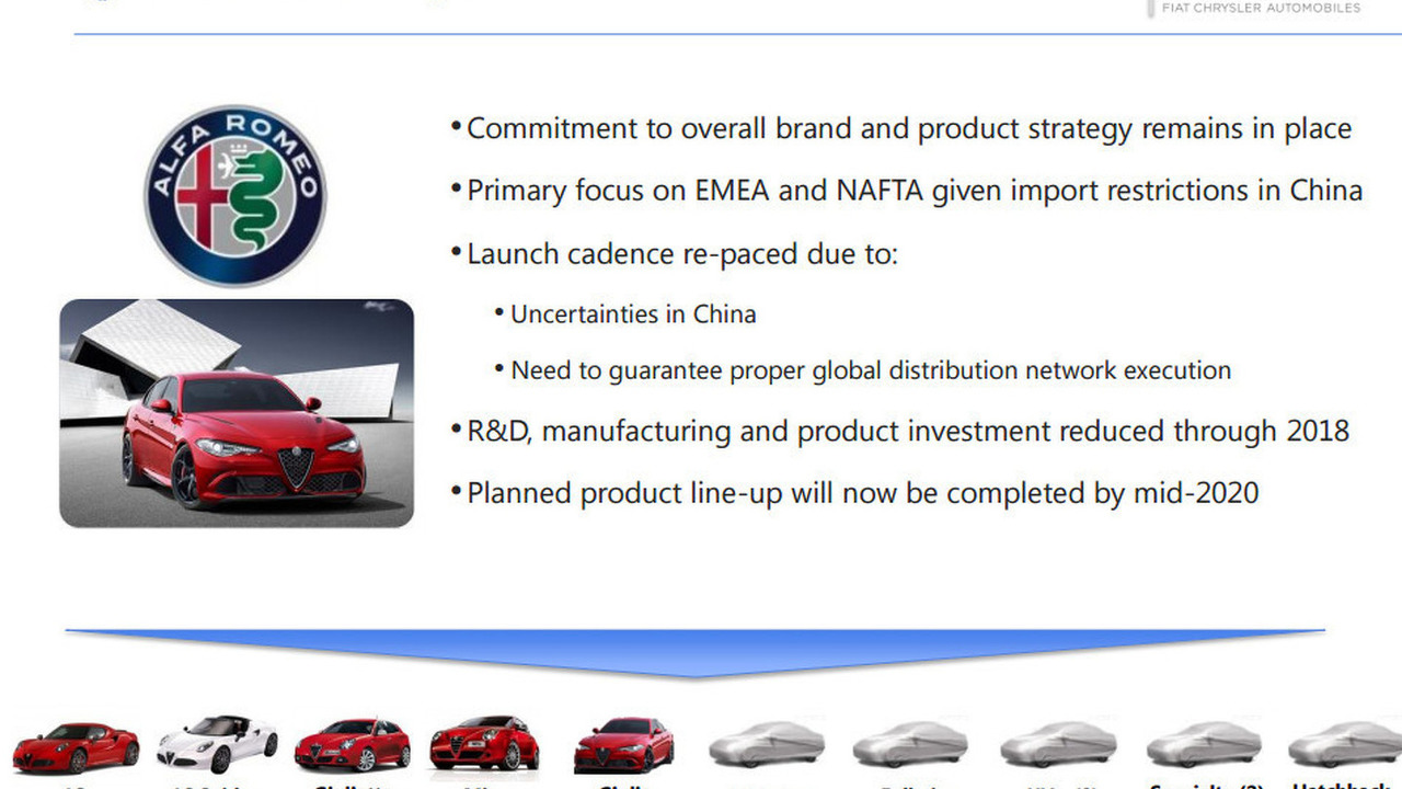 Alfa Romeo business plan update