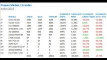 Picapes: Strada atinge quase 60% de participação e Hilux encosta na S10