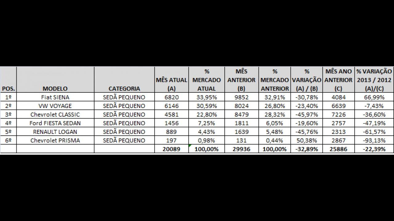 Sedãs pequenos: Siena registra aumento, mas vantagem diminuiu