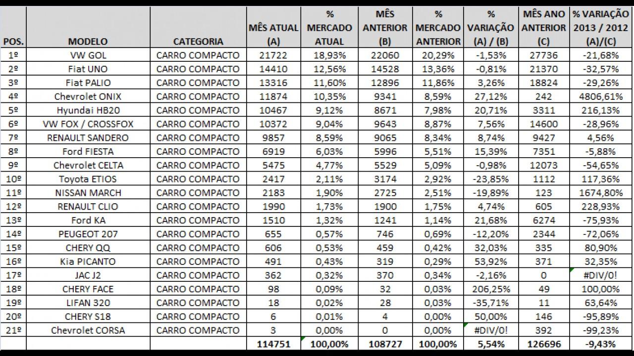 Análise CARPLACE: Gol abre vantagem e Onix registra recorde nas vendas de outubro